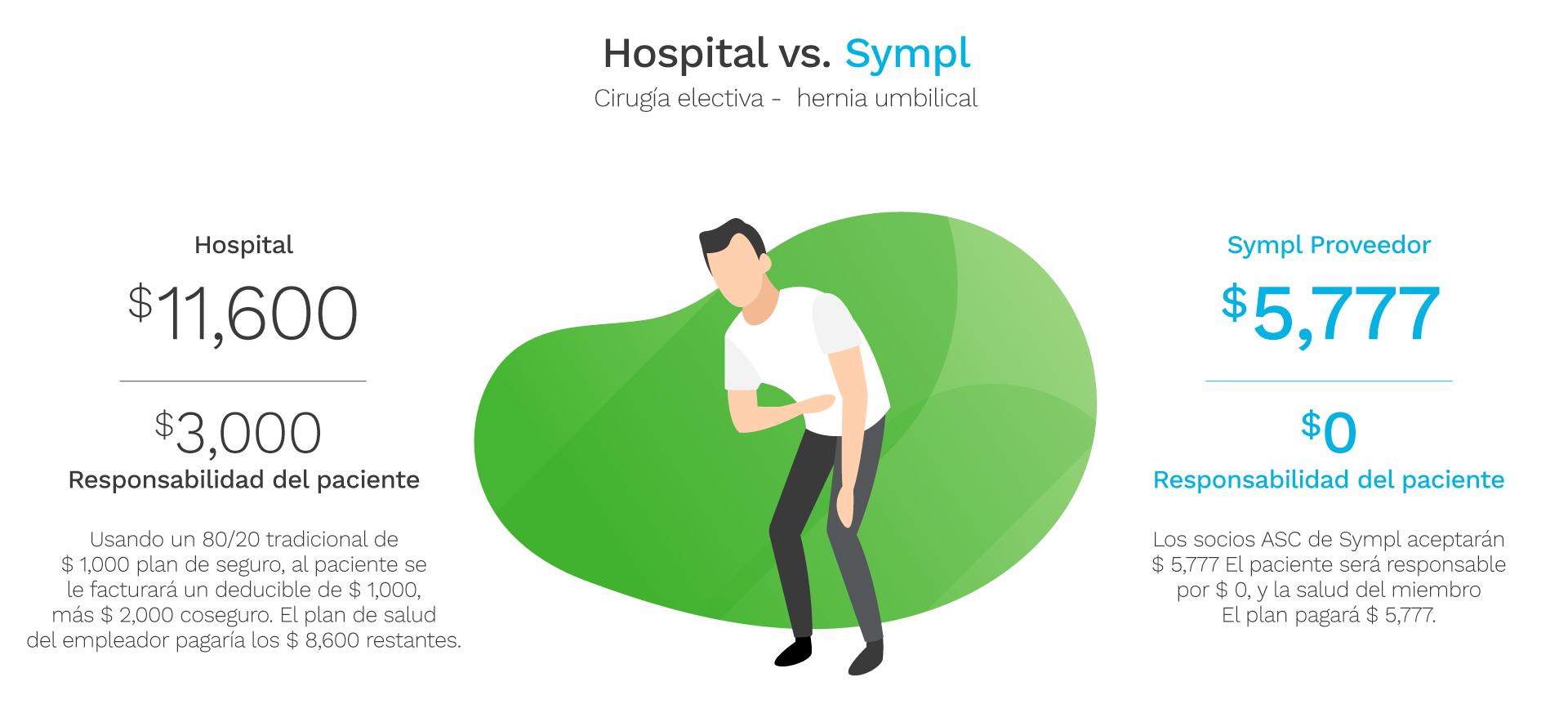 SYM007_SITEREFRESH_HOSPITALVSSYMPL-SE-spanish-DK_5-5