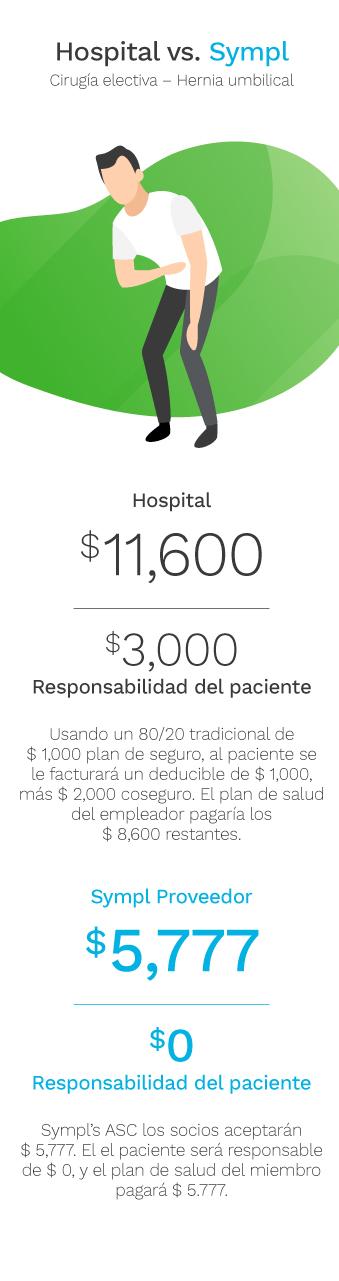 SYM007_SITEREFRESH_HOSPITALVSSYMPL-SE-spanish-Mobile_5-5-2